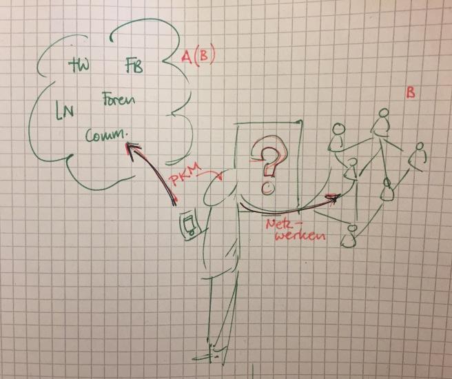 Skizze Wissensarbeiter_in